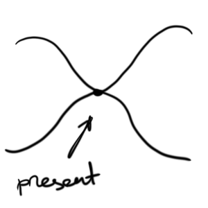 Representation of present moment converging endless possibilities in the past and future